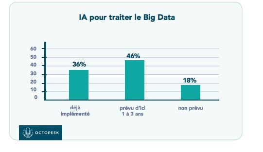 Pourcentage déploiement Big Data