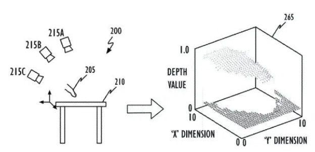 Schéma perception 3D