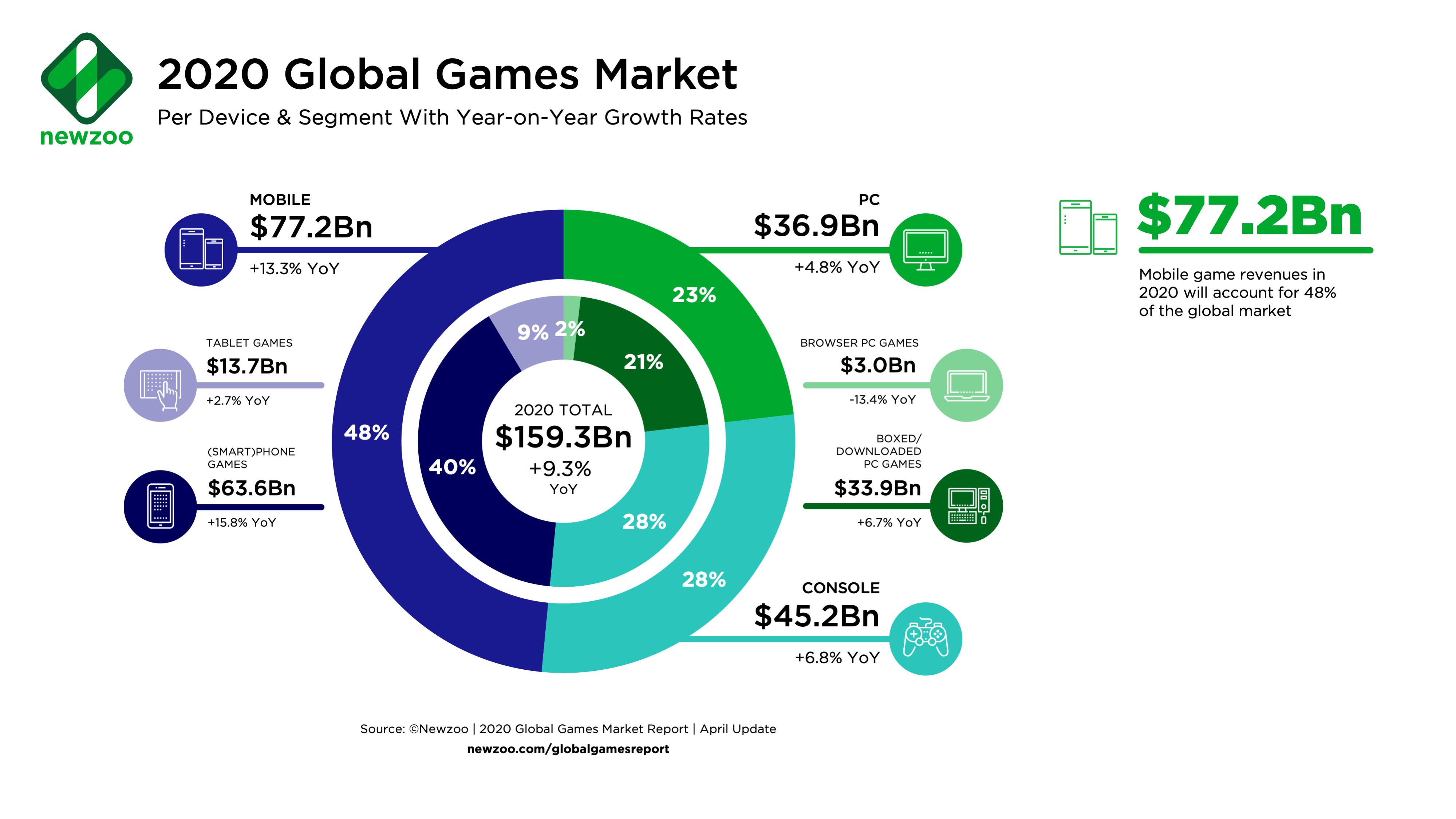 Graphique répartissant le marché du jeu vidéo entre les consoles, le PC, ou le mobile.