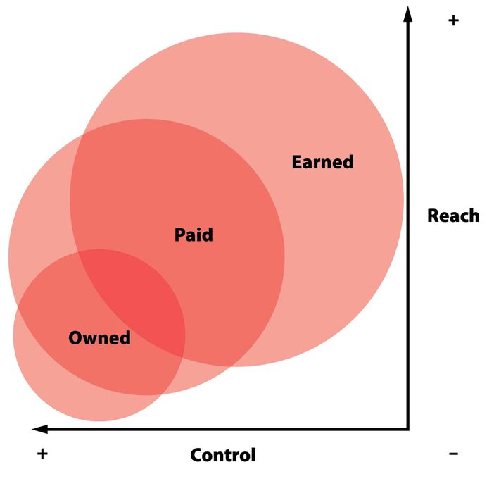 owned paid earned media