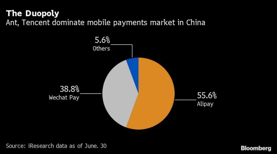 Schéma montrant que Wechat pay et Alipay se partagent le marché chinois