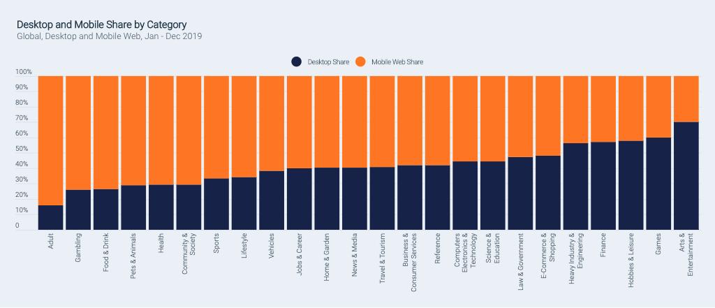 La part du trafic desktop et mobile selon la catégorie du site
