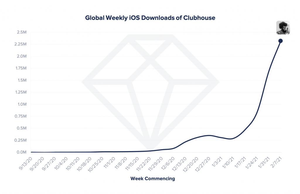 Un graphique sur l'évolution des téléchargements de Clubhouse.
