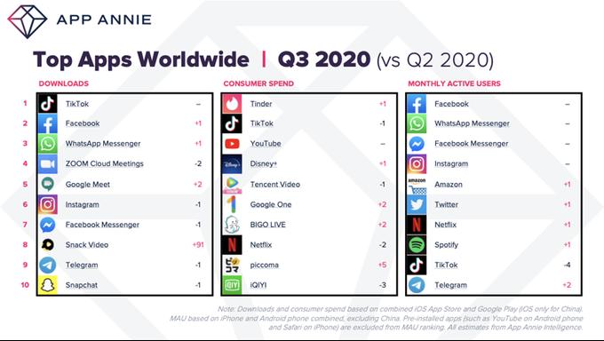 Graphique des applications mobiles les plus téléchargés