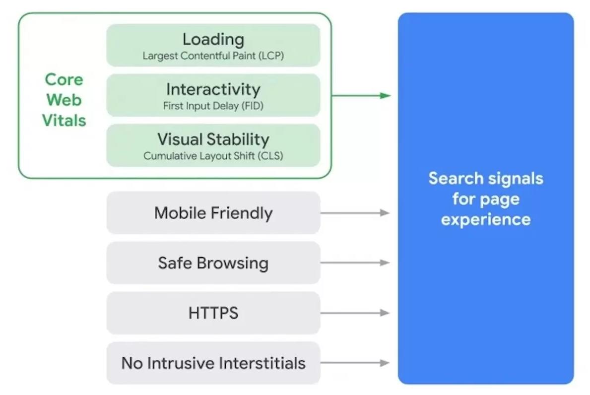 Liste des critères pris en compte dans la mise à jour Google Page Experience