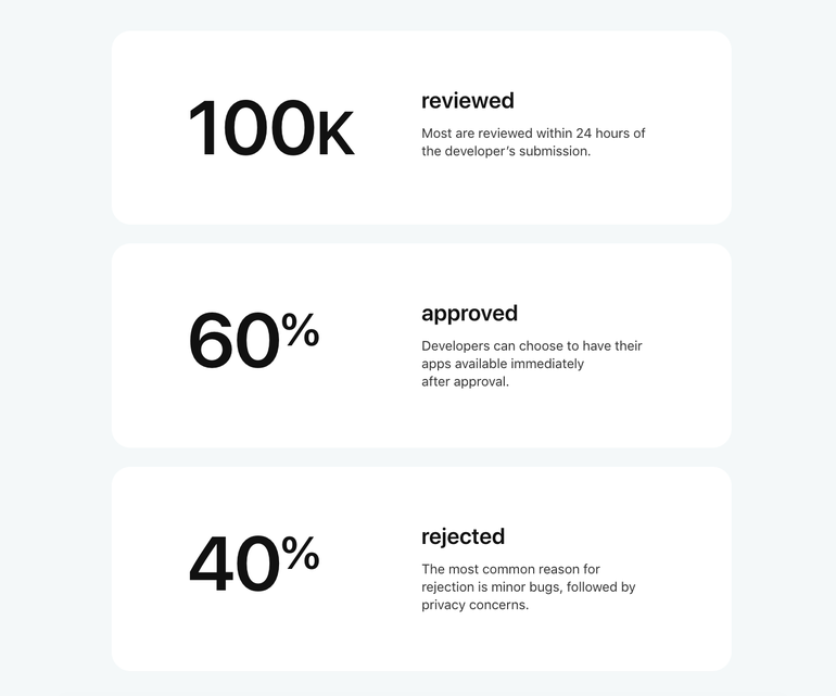App Store chiffres