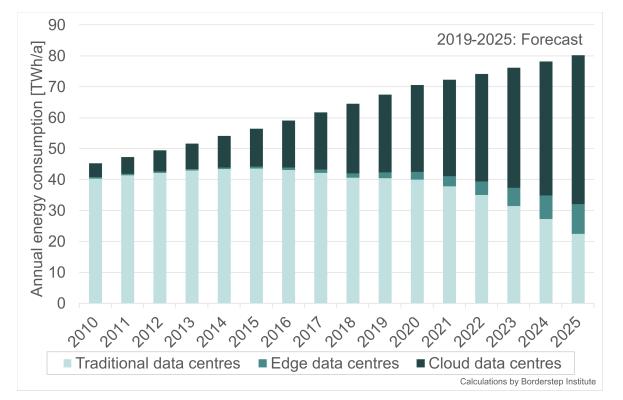 Évolution de la consommation d'énergie des data center avec la part des services cloud et d'edge computing.