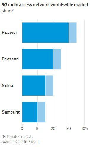 Graphique les 4 leaders marché 5G