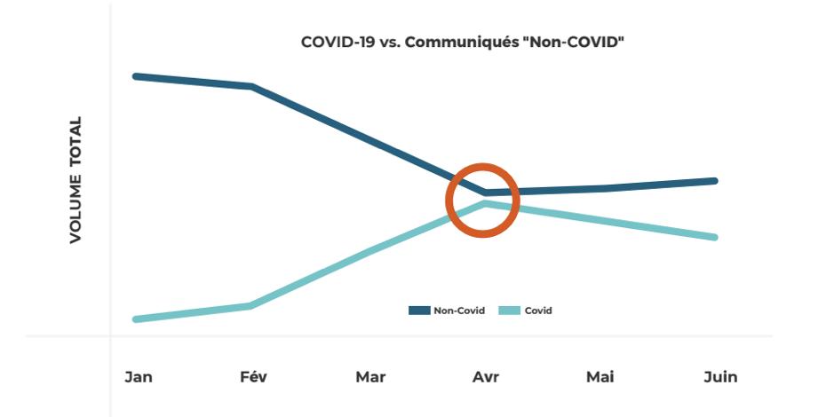 étude des communiqués de presse pendant le covid-19