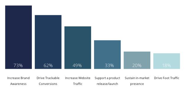 Quels objectifs de la publicité numérique dans le luxe ?
