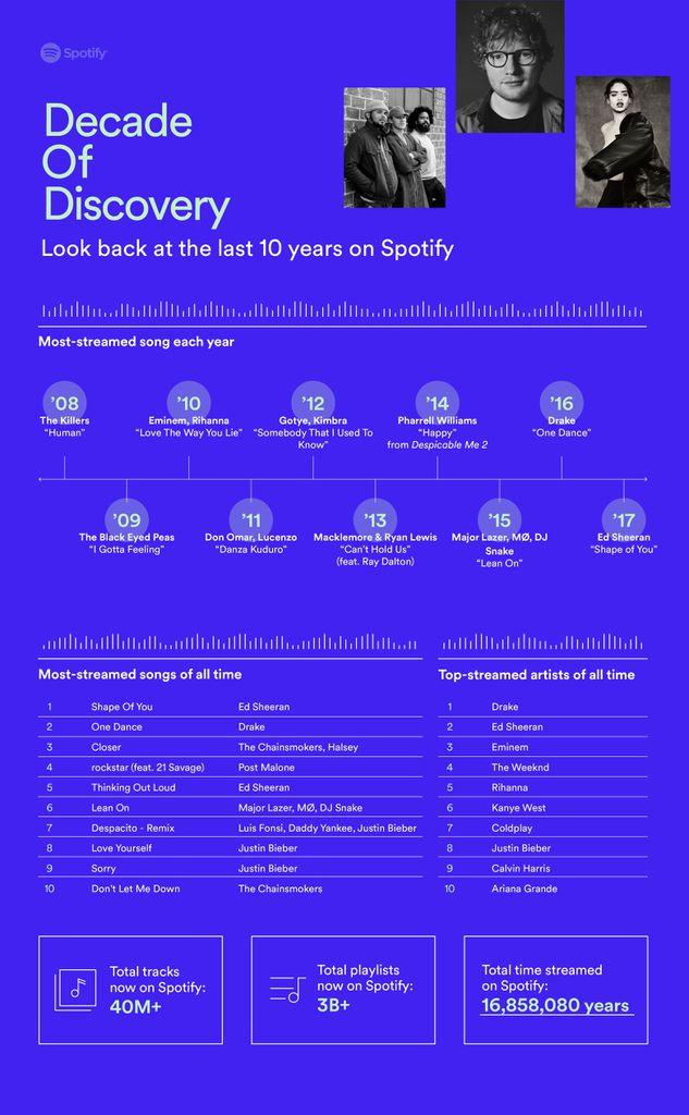Pour ses 10 ans, Spotify dévoile les titres les plus joués