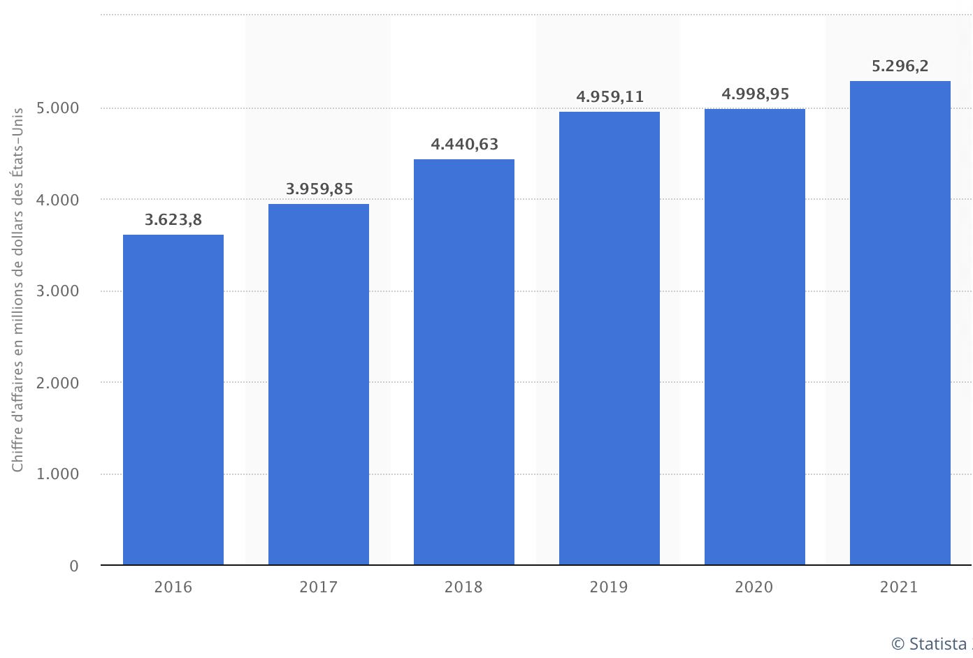 Graphique du chiffre d'affaires du marché des services cloud en France entre 2016 et 2021.