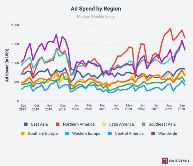 Dépenses publicitaires par région entre septembre 2019 et septembre 2020. Source : Socialbakers.