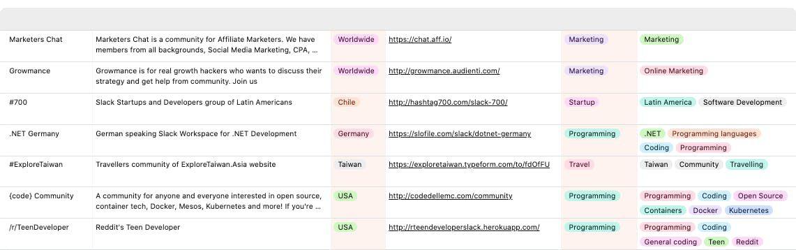 listes de groupe Slack dans Top50 Slack
