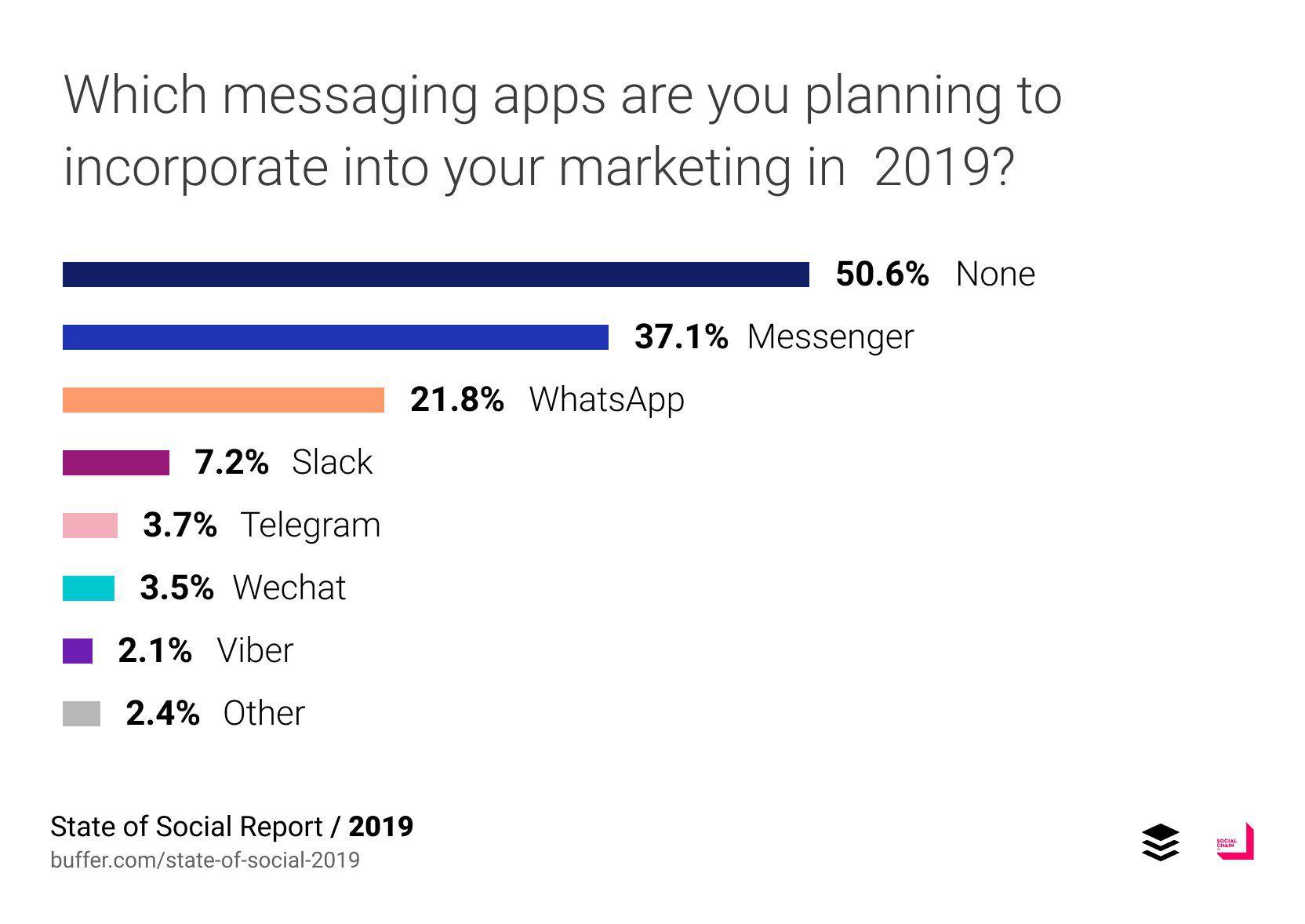 Les applications de messageries que les entreprises prévoient d'utiliser en 2019 selon Buffer