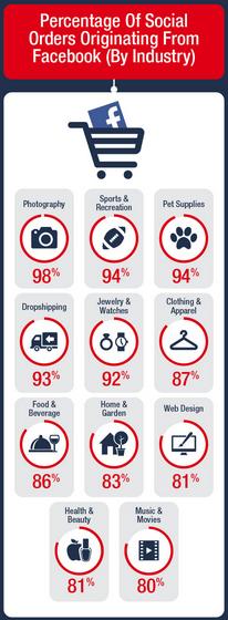 social-commerce-secteurs-facebook