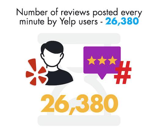 26'380 avis sont déposés chaque jour sur Yelp.
