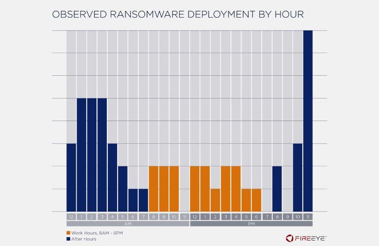 Les ransomwares se produisent en majorité le week-end.