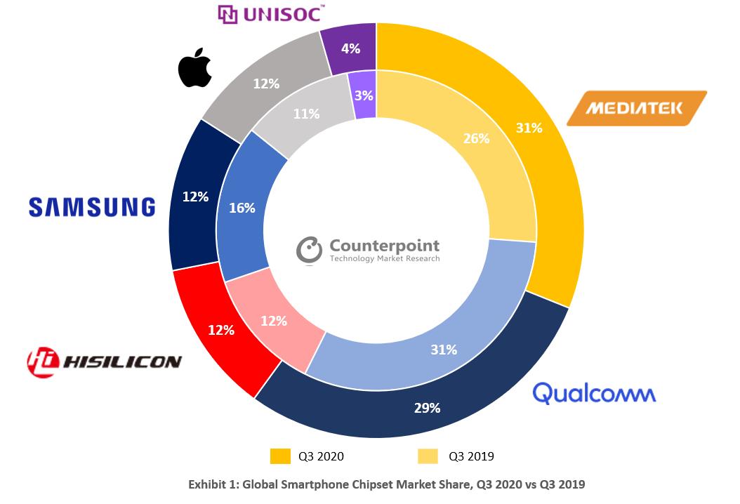 Graphique représentant les parts de marché des entreprises de puces