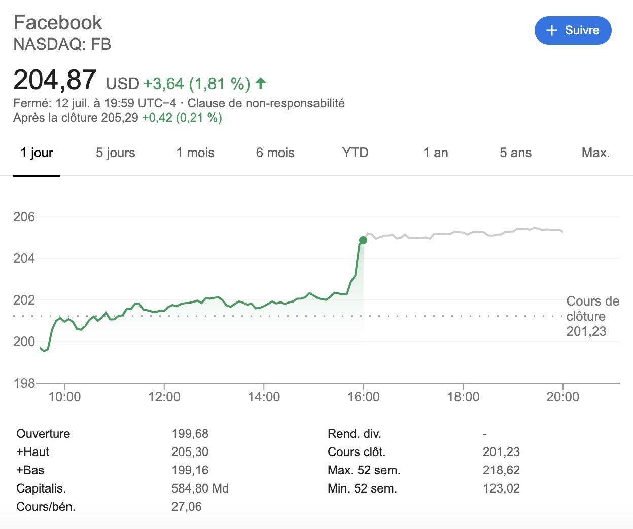 La FTC inflige une amende record de 5 milliards de dollars, mais dérisoire pour Facebook