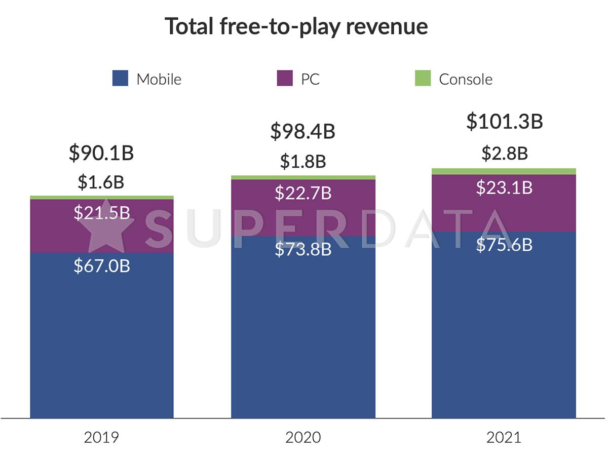 Graphique sur les revenus des jeux free-to-play en 2019, 2020 et 2021.