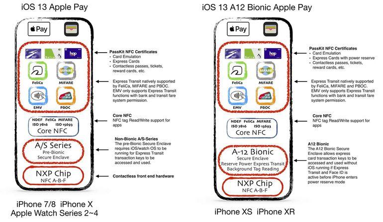 capacités NFC dans iOS 13
