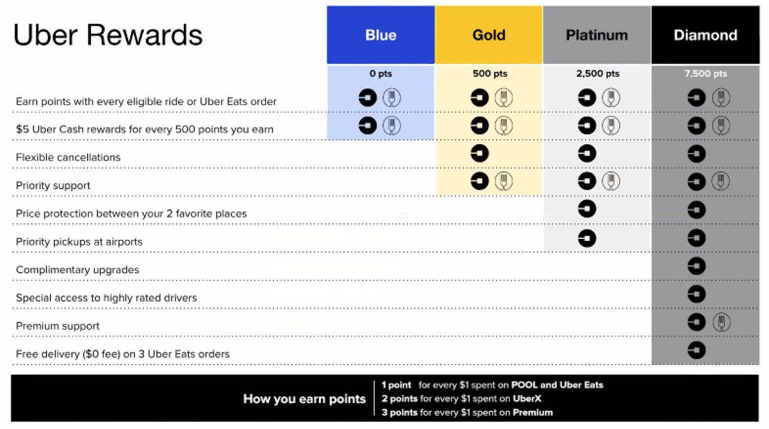 Détails du programme de fidélité Uber Rewards.