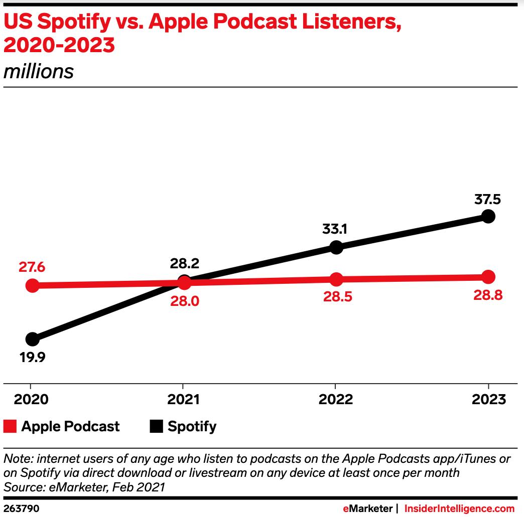 En 2021, Spotify devancera Apple en nombre d'auditeurs de podcasts