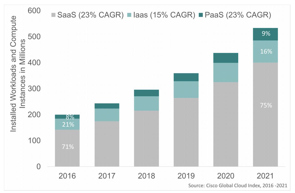 Graphique de l'utilisation des services de cloud computing en IaaS, PaaS, SaaS entre 2016 et 2021.