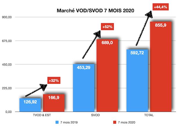 Graphique du marché VOD-SVOD en 2019 et en 2020. Image : CNC