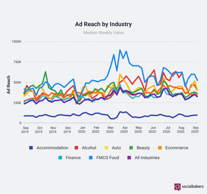 Portée des publicités par secteur entre septembre 2019 et septembre 2020.