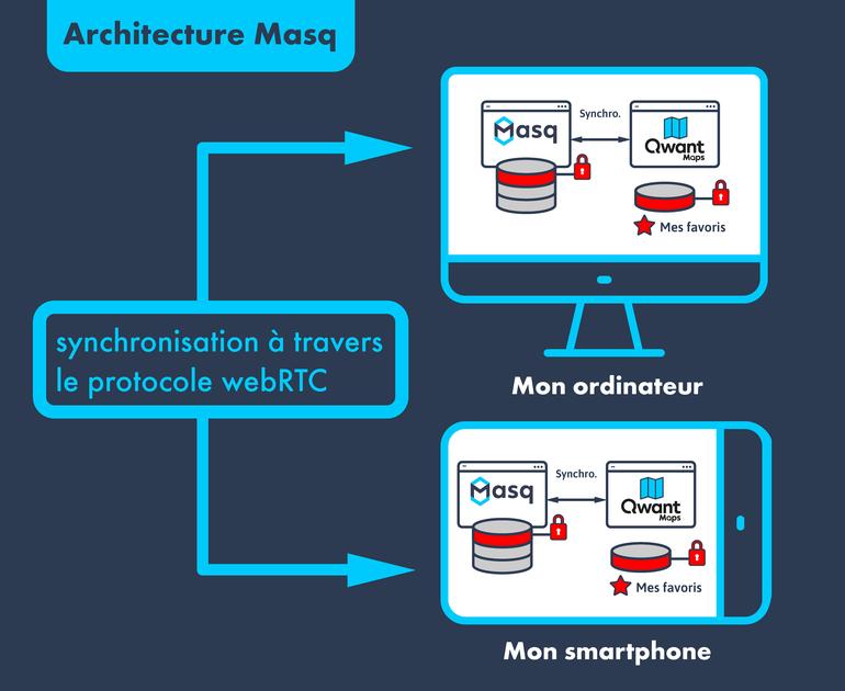 Schéma présentant le fonctionnement de Qwant Masq