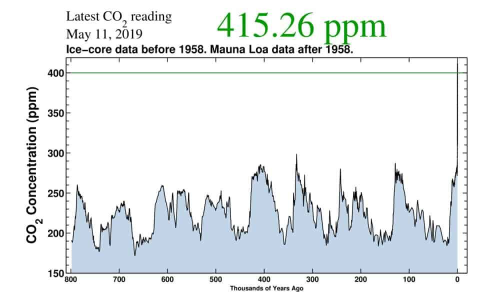 L'évolution de la concentration de dioxyde de carbone dans l'atmosphère