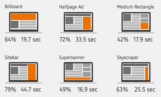 publicités en ligne taux visibilité en allemagne
