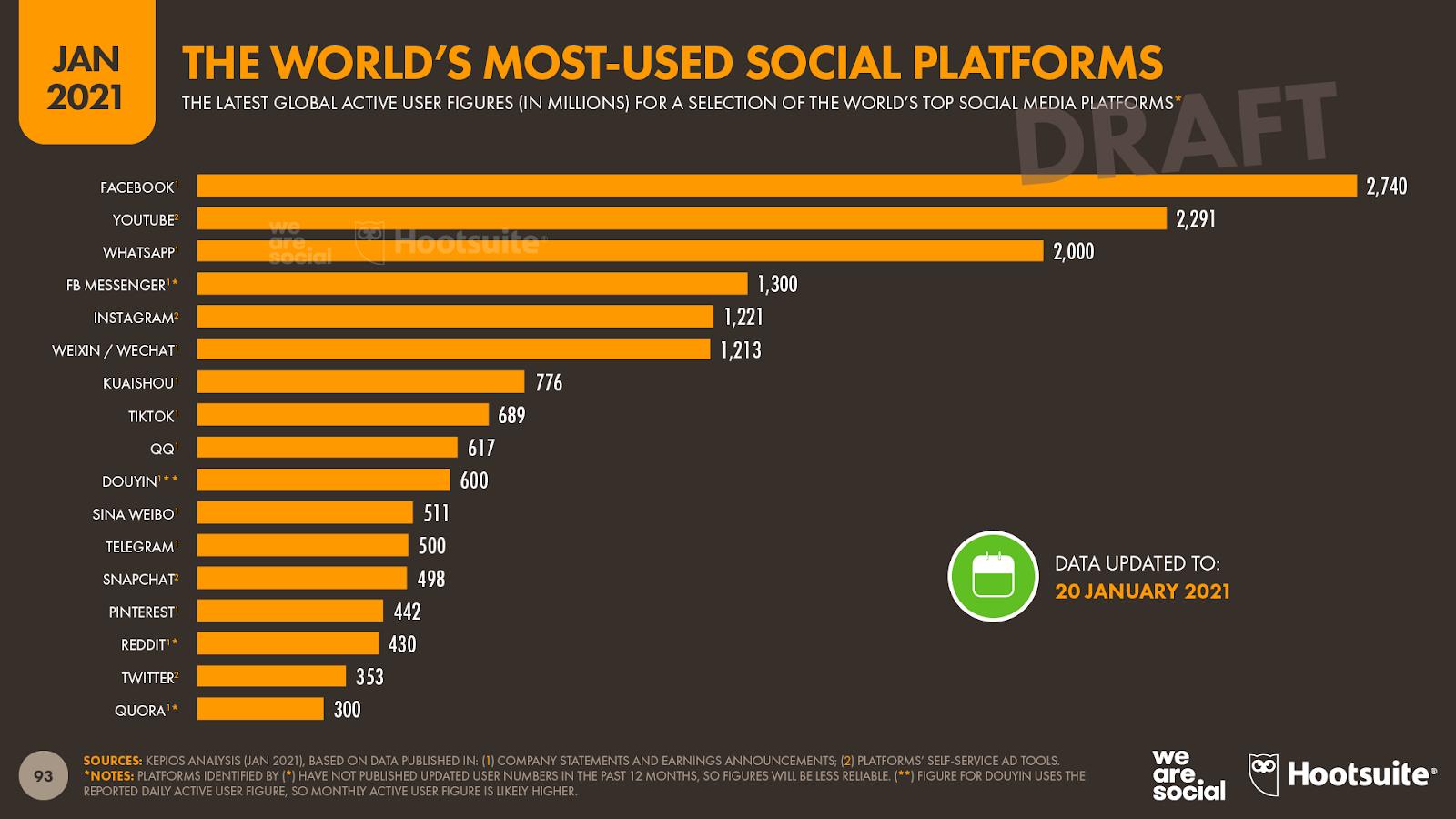 Le graphique des plateformes sociales les plus utilisées au monde.