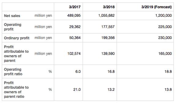 résultats financiers de nintendo