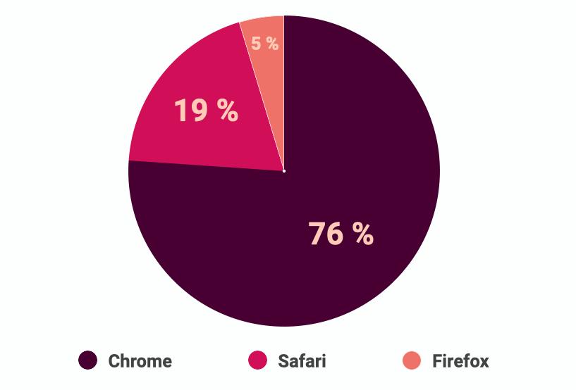 Répartition du marché des navigateurs web en tenant compte uniquement des trois plus utilisés