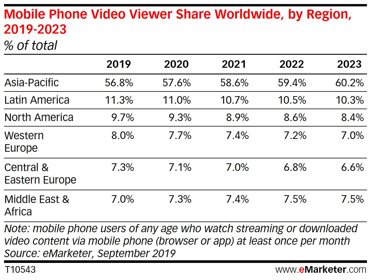 Répartitions des audiences mobile par région dans le monde de 2019 à 2023