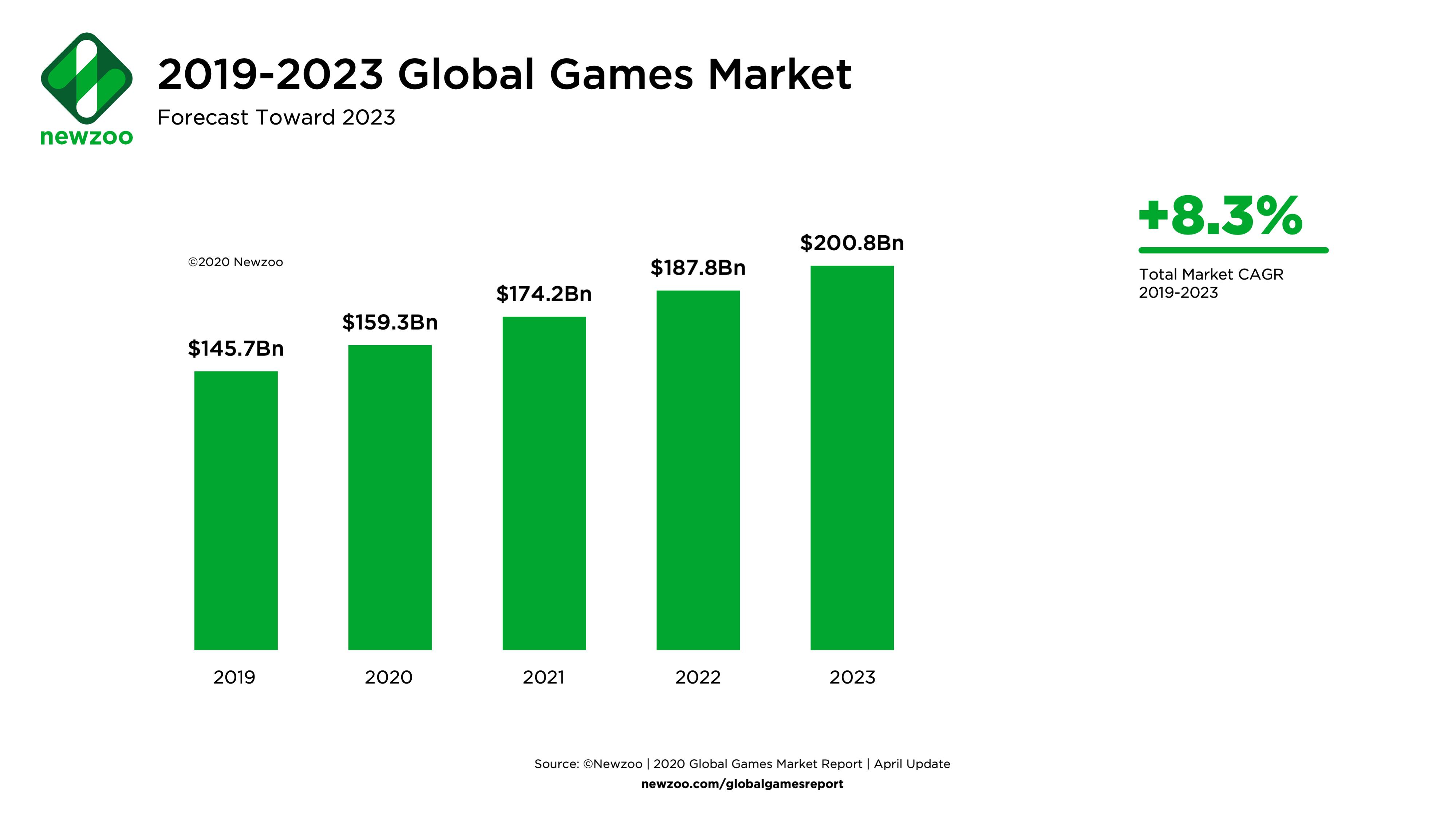 Graphique de Newzoo présentant l'évolution du marché du jeu vidéo de 2019 à 2023, années où il devrait dépasser plus de 200 milliards de dollars