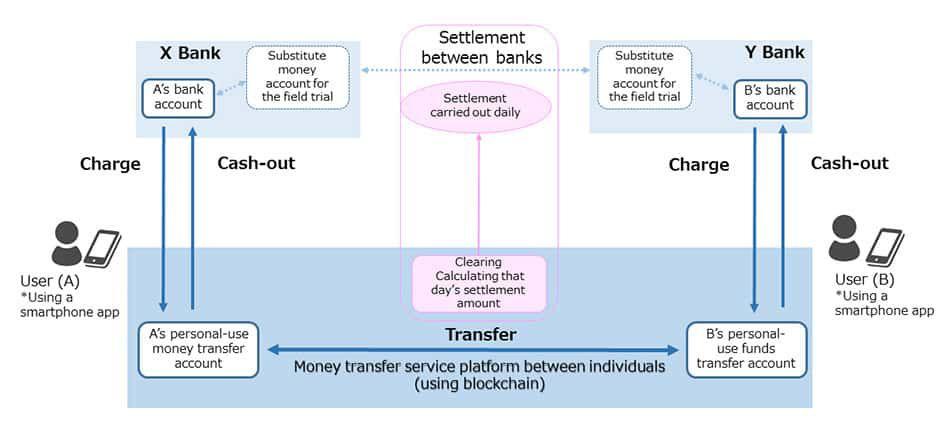 Blockchain fujitsu banque