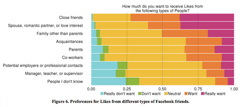 like-facebook-valeurs-individuelles