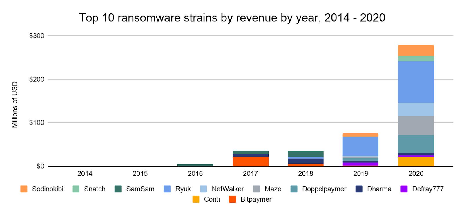 Top 10 des ransomwares tiré de l'étude Chainalysis