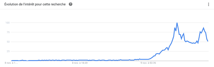google trends donald trump