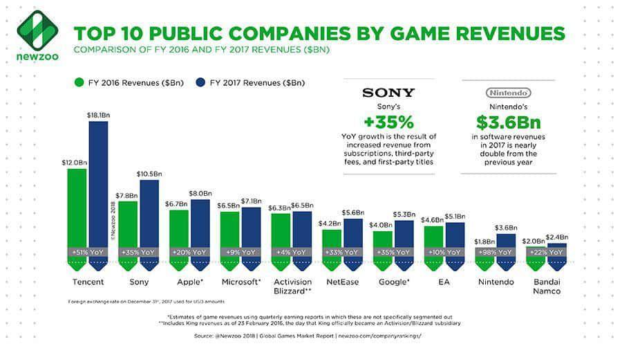 les plus grosses entreprises du gaming en 2017