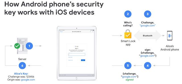 Android iOS double authentification