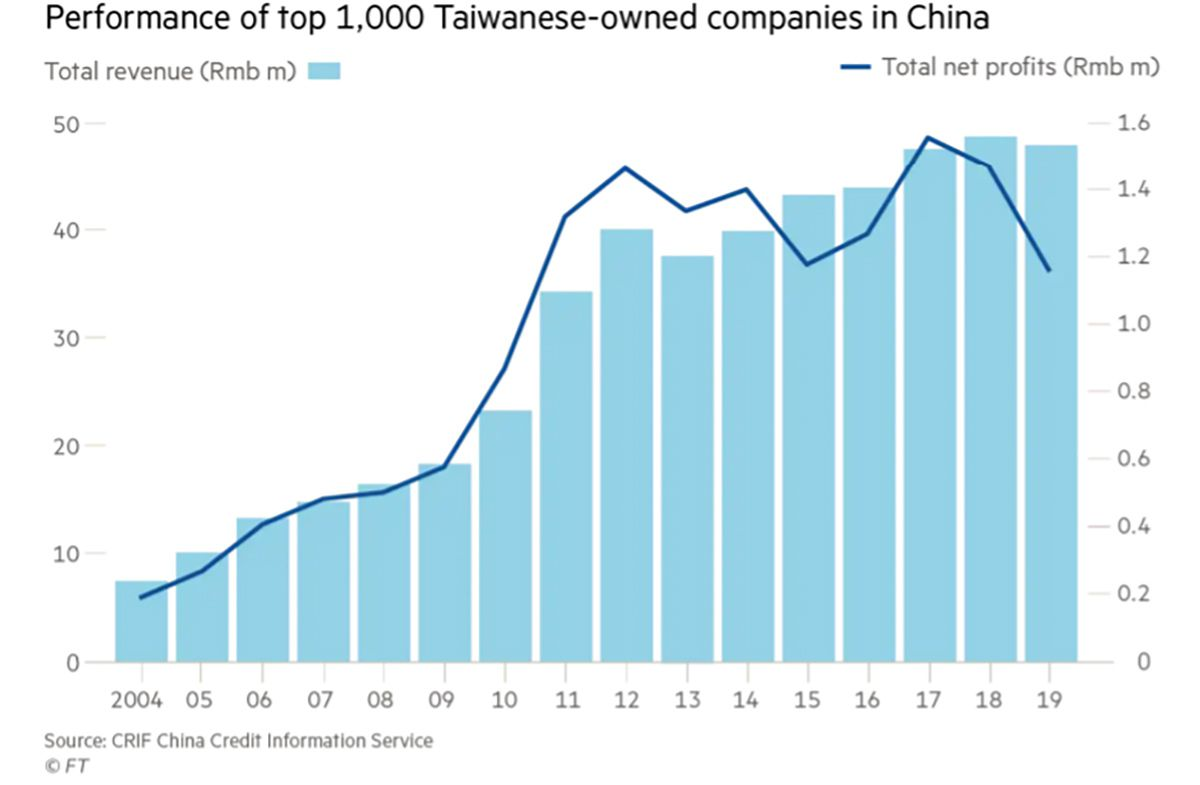 Performance of Top 1,000 Taiwanese-owned companies in China