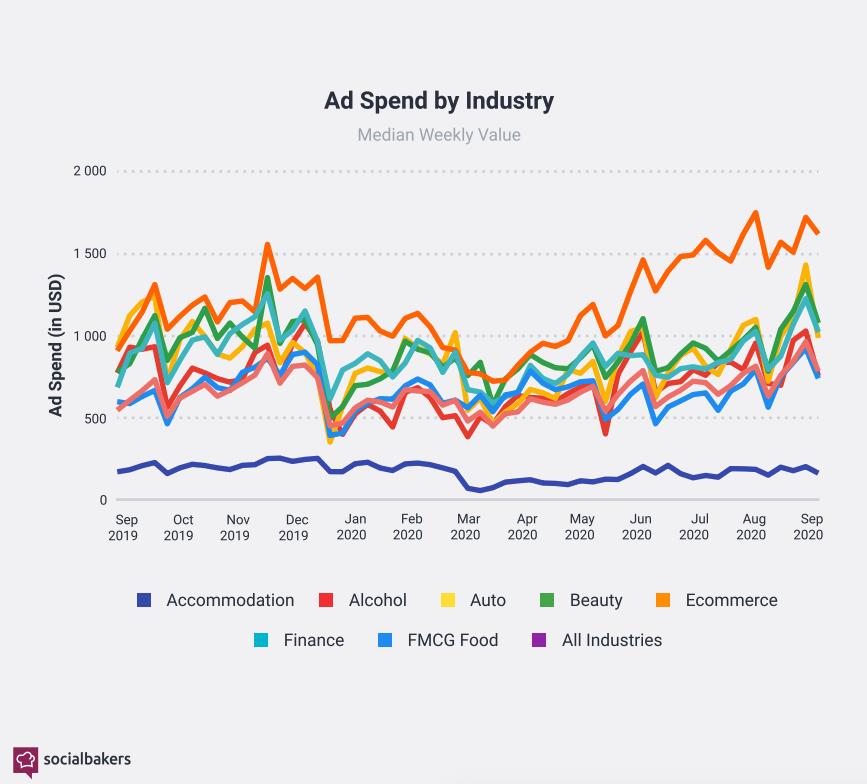 Dépenses publicitaires par secteur d'activité entre septembre 2019 et septembre 2020