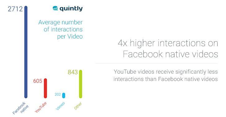 Vidéos natives Facebook taux d'engagement YouTube
