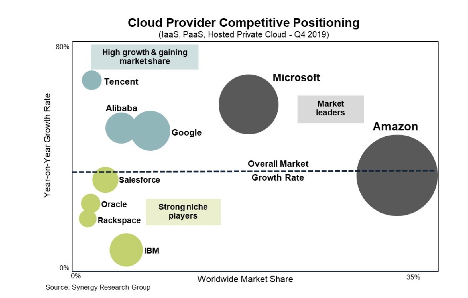 Graphique présentant le positionnement respectif des fournisseurs de cloud du marché
