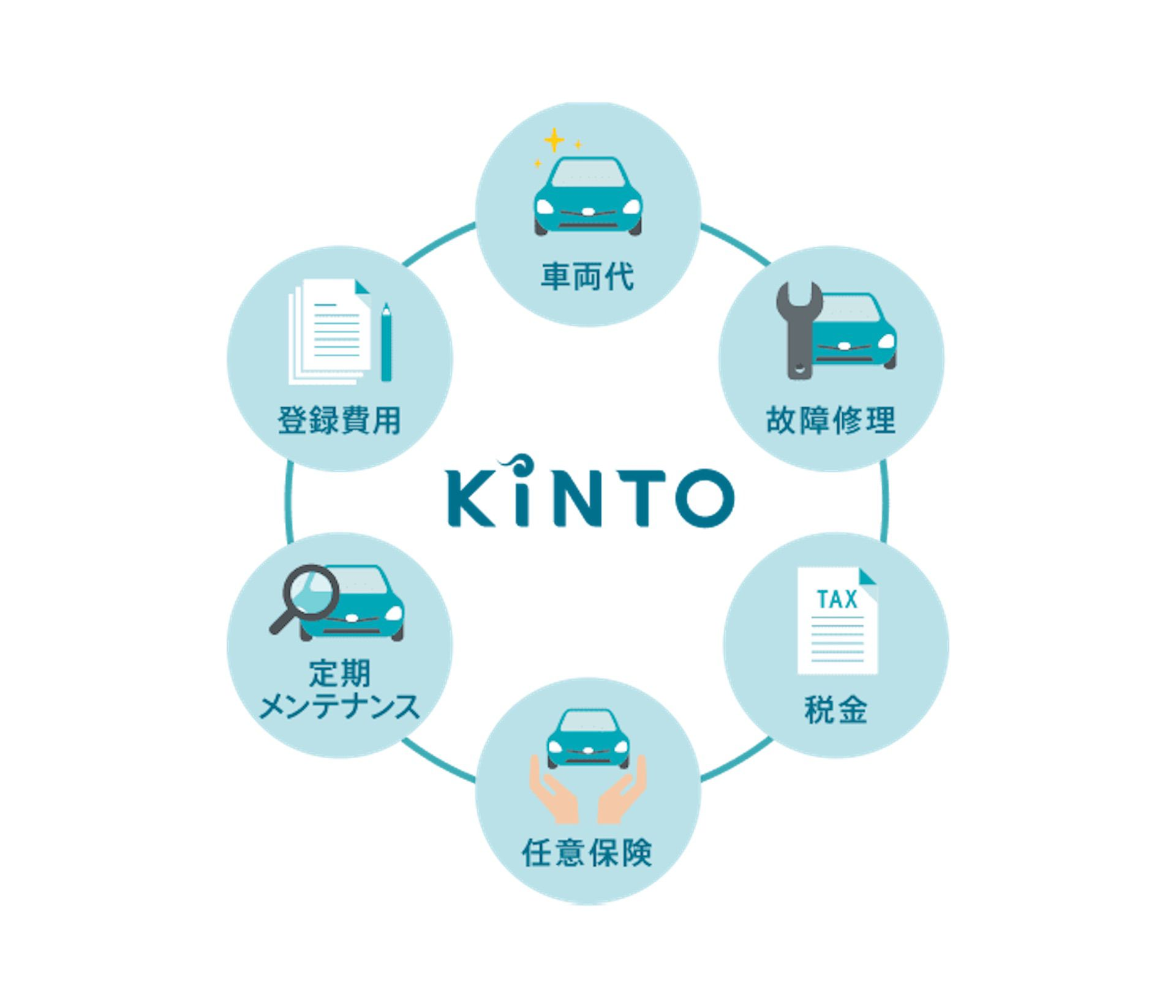 Toyota lance Kinto en Europe.